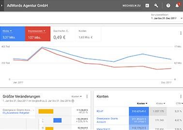 Google AdWords Agentur Wien