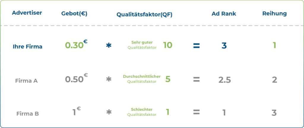 (c) AdWords Agentur GmbH
