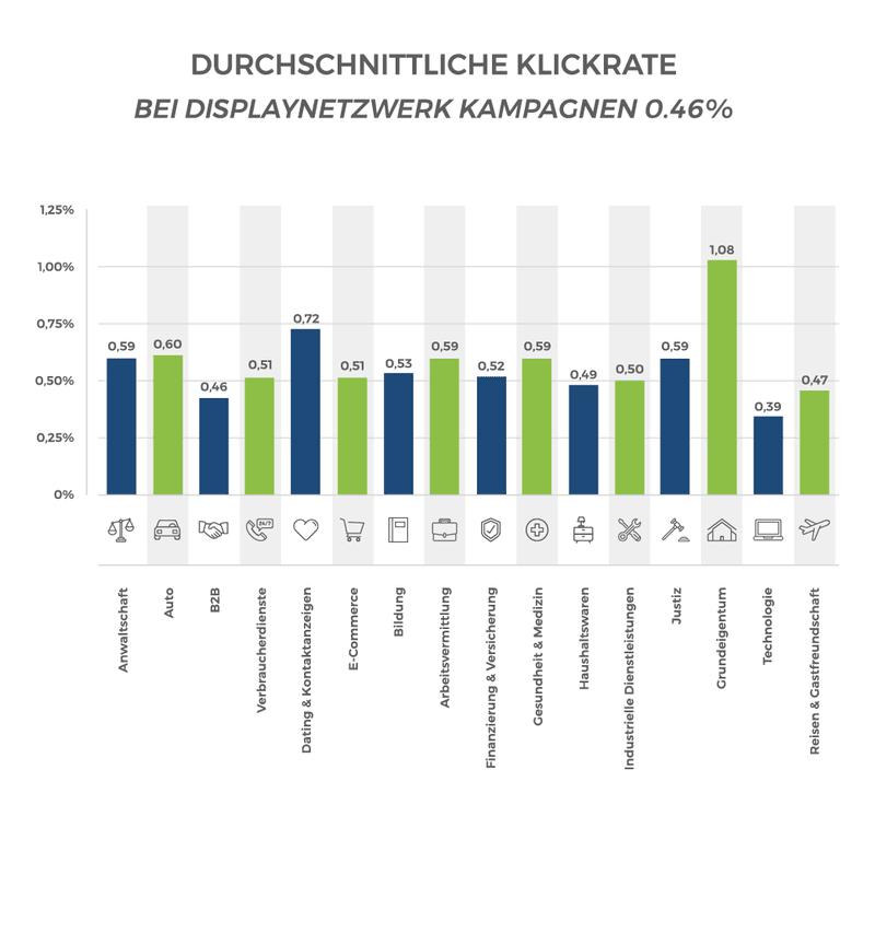 Durchschnittliche Click-Through-Rate bei Displaynetzwerk Kampagnen
