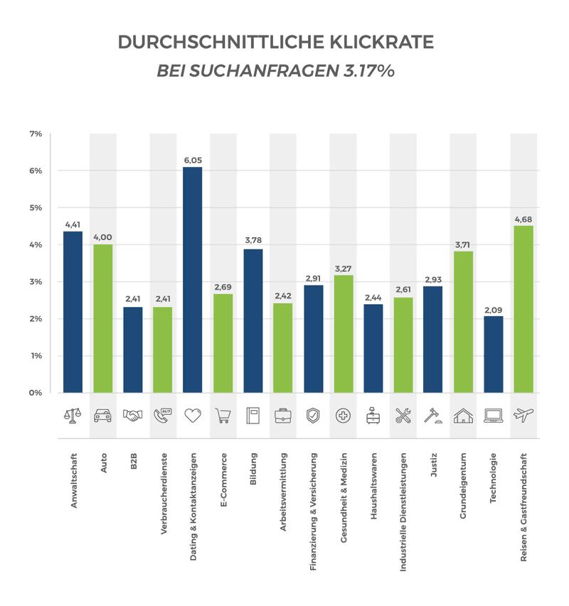 Durchschnittliche Klickraten im Suchnetzwerk. (USA, 2018)